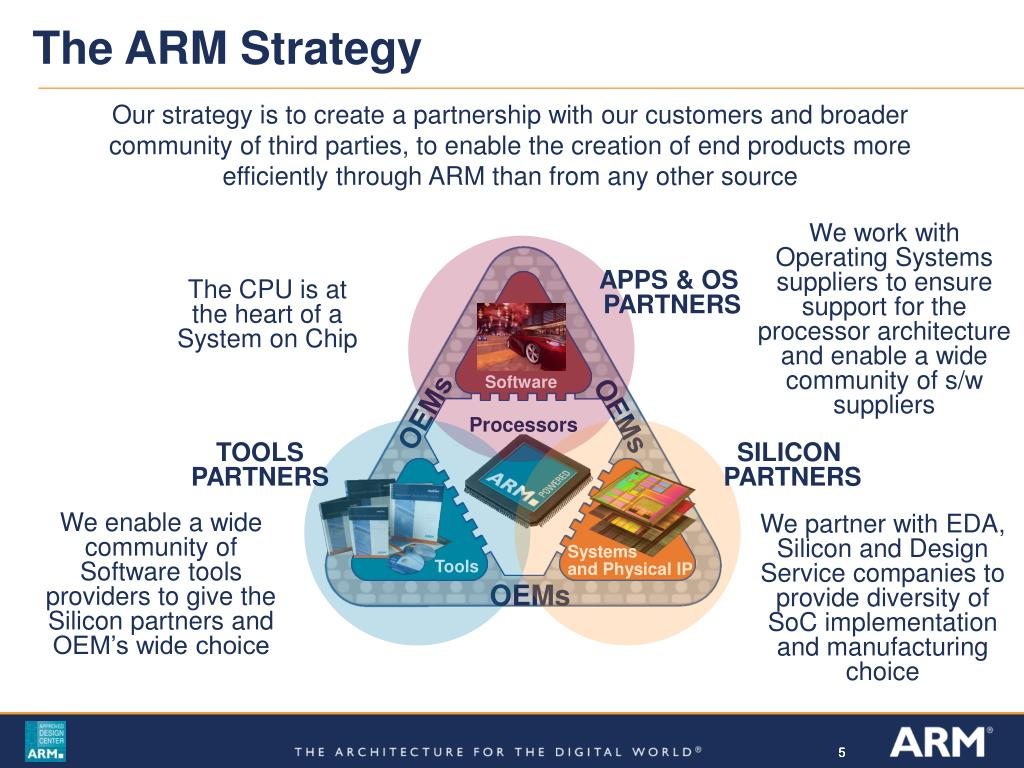 The ARM Strategy