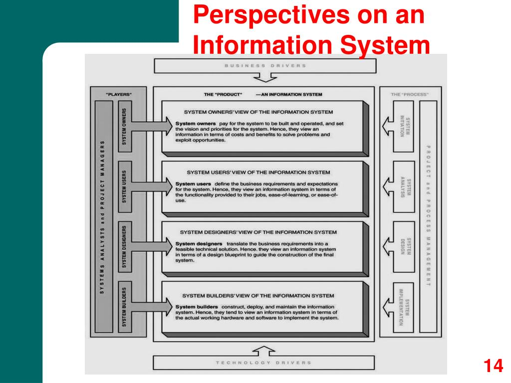 Perspectives on an Information System