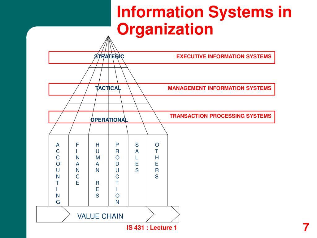 Information Systems in Organization