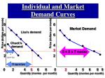 individual and market demand curves22