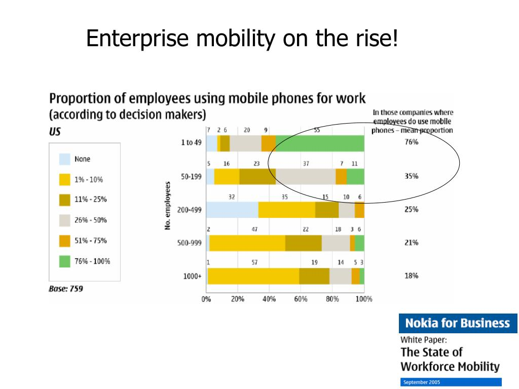 Enterprise mobility on the rise!