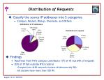 distribution of requests