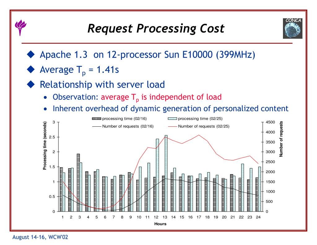 Request Processing Cost