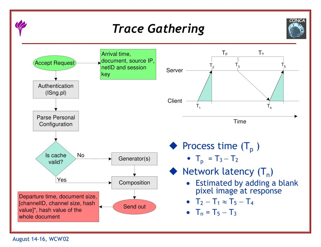 Trace Gathering