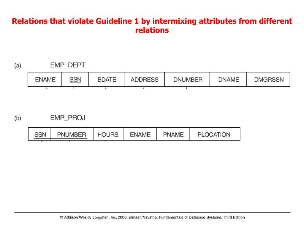 Relations that violate Guideline 1 by intermixing attributes from different relations