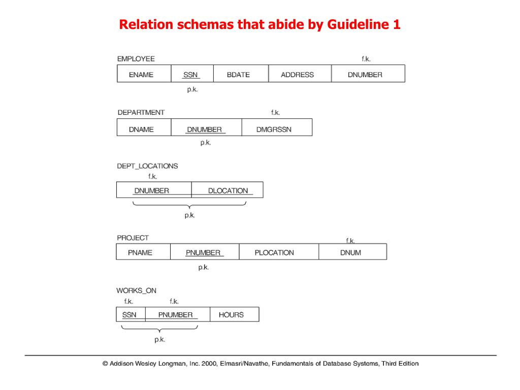 Relation schemas that abide by Guideline 1