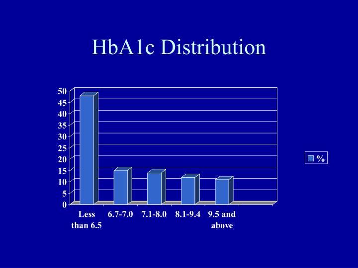 HbA1c Distribution