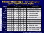 chinese horoscope the twelve year cycle twelve animal signs