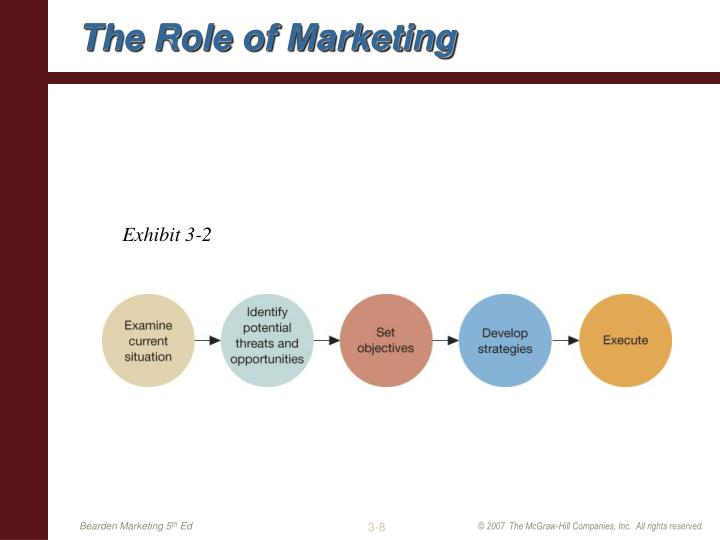 The Role of Marketing