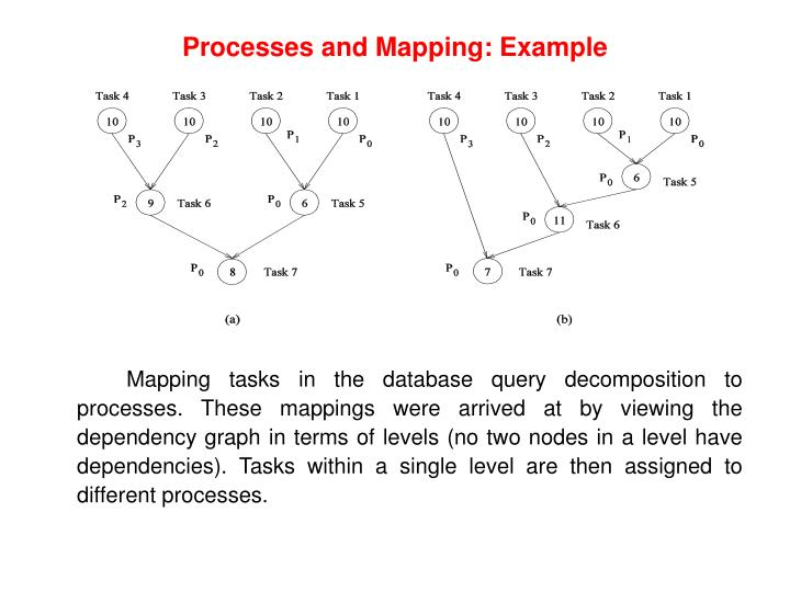 Processes and Mapping: Example