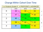 change within cohort over time