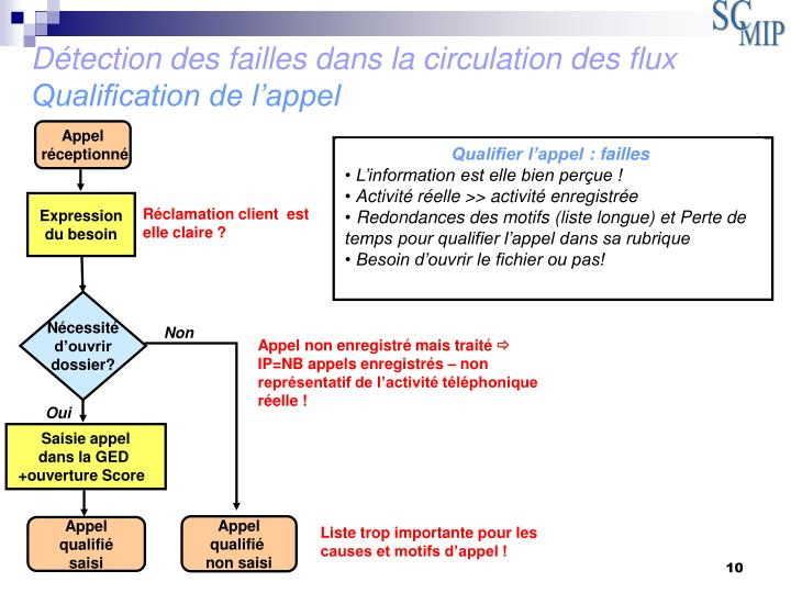 Détection des failles dans la circulation des flux