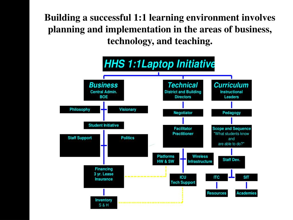 Building a successful 1:1 learning environment involves planning and implementation in the areas of business, technology, and teaching.