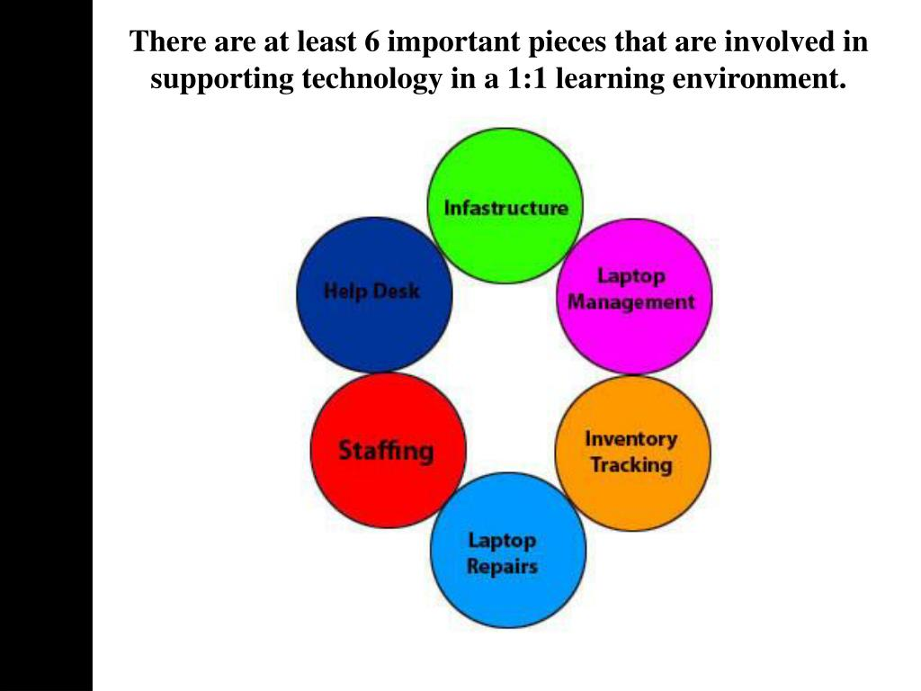 There are at least 6 important pieces that are involved in supporting technology in a 1:1 learning environment.