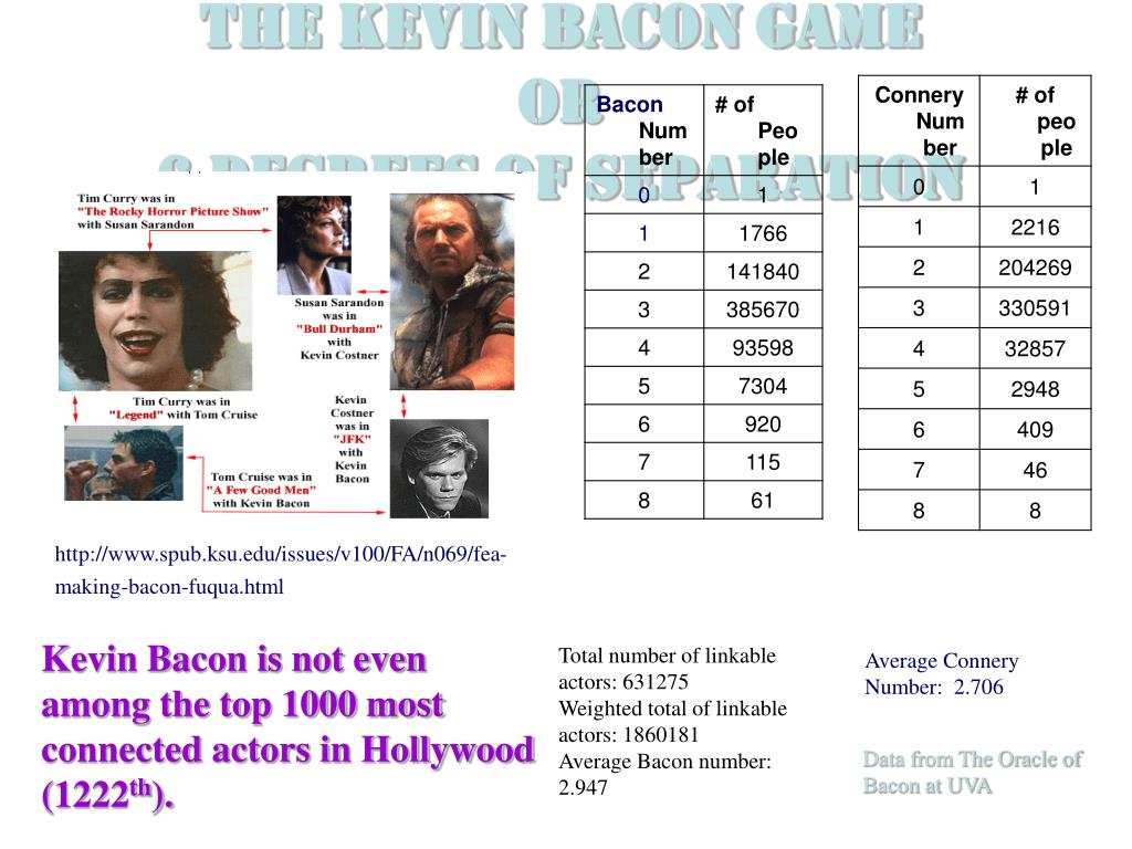 The Kevin Bacon Game