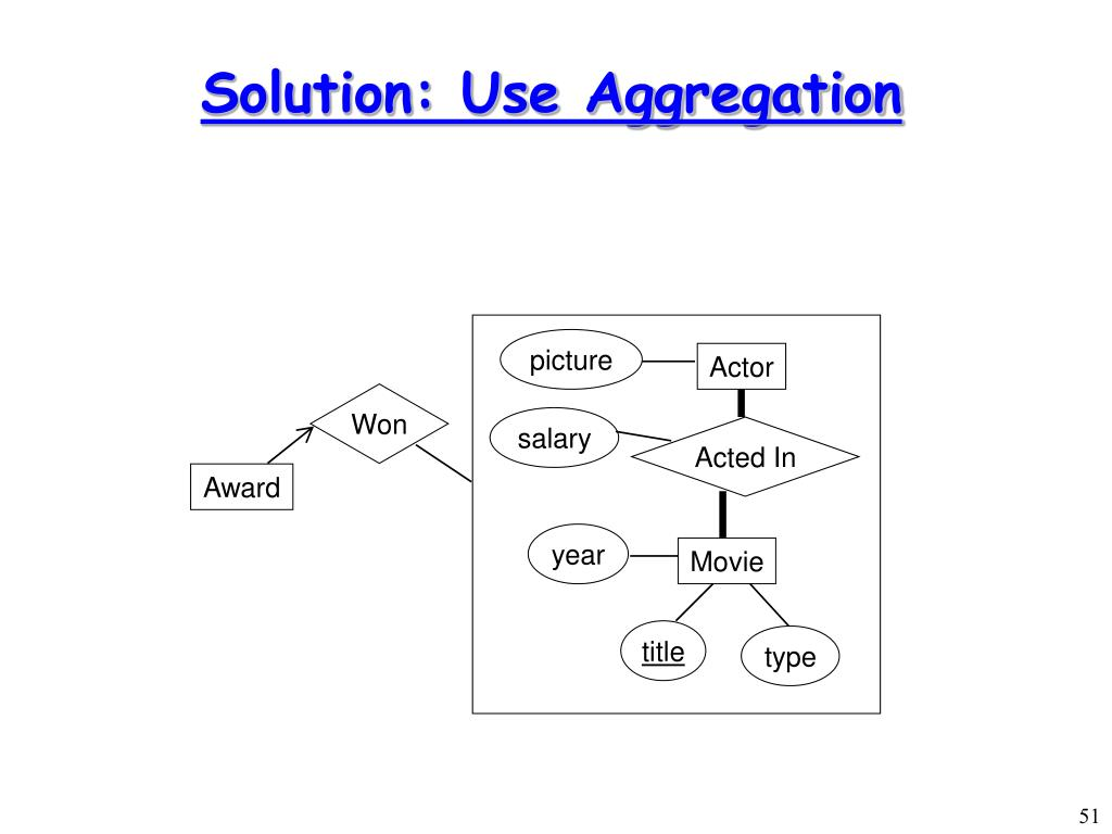 Solution: Use Aggregation
