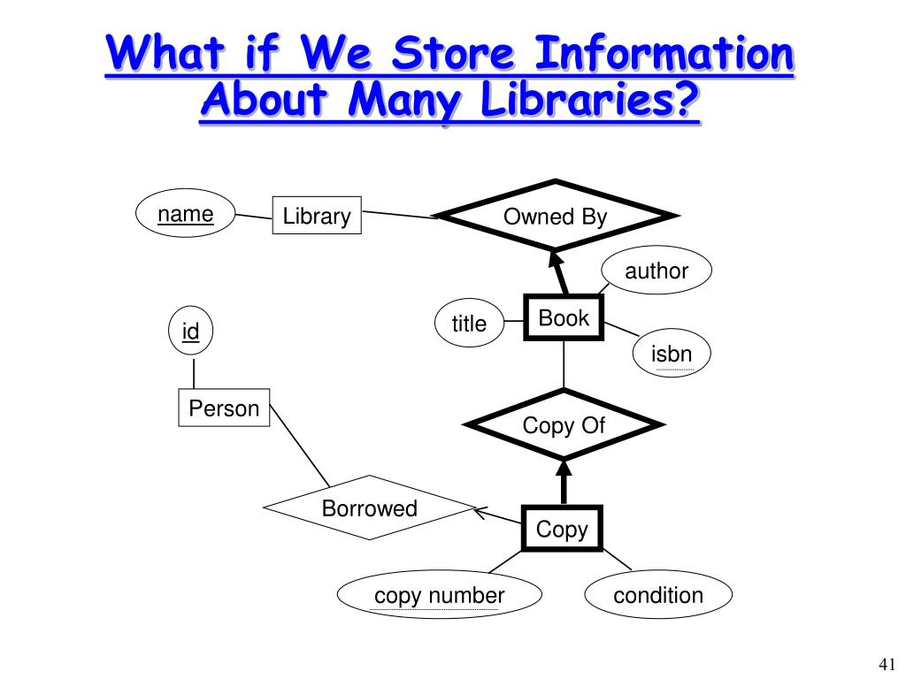What if We Store Information About Many Libraries?