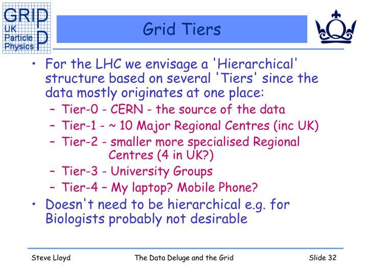 Grid Tiers