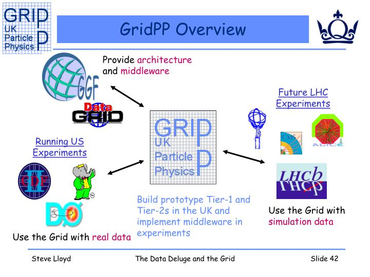 GridPP Overview