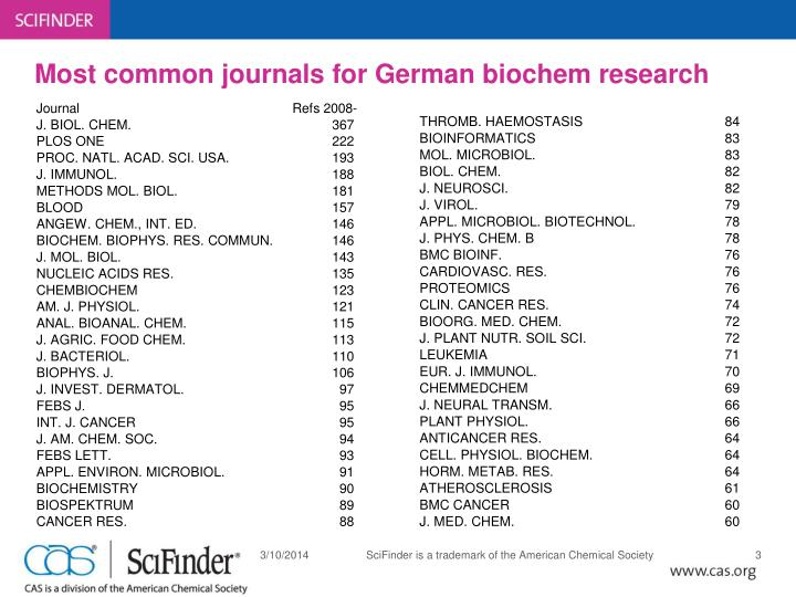 Most common journals for german biochem research