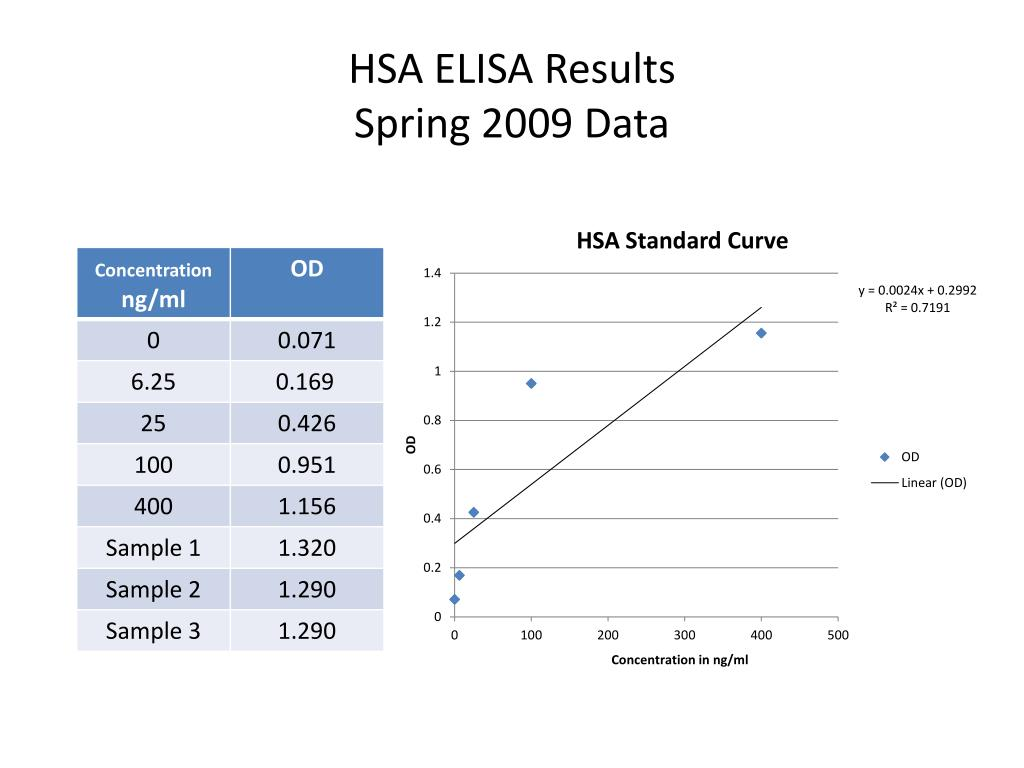 HSA ELISA Results
