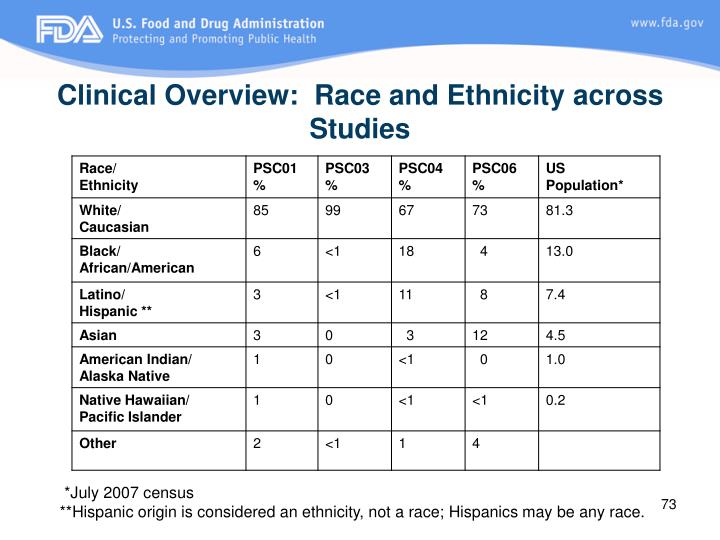 Clinical Overview:  Race and Ethnicity across Studies