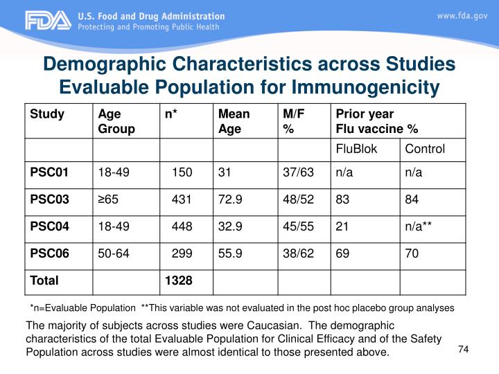 Demographic Characteristics across Studies