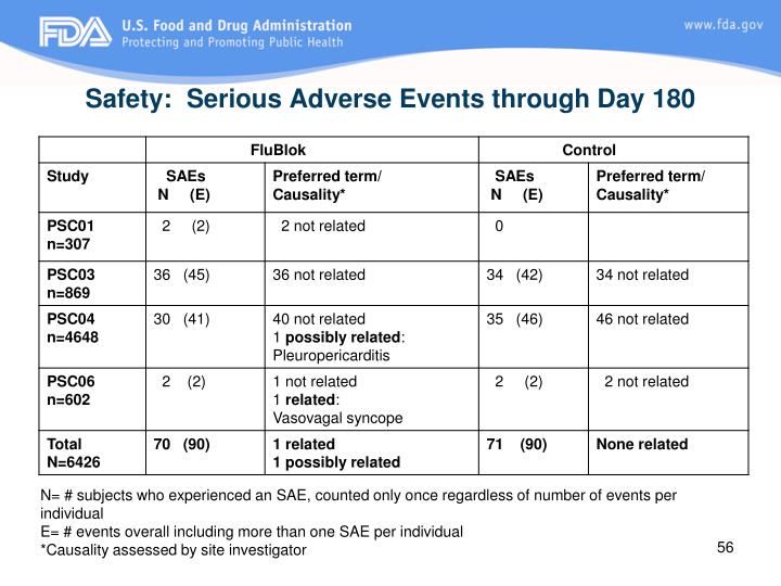 Safety:  Serious Adverse Events through Day 180