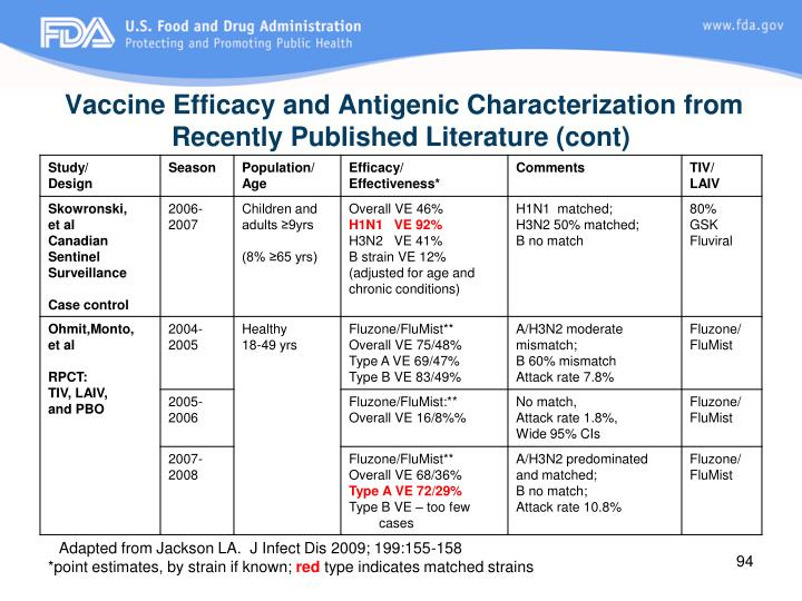 Vaccine Efficacy and Antigenic Characterization from Recently Published Literature (cont)