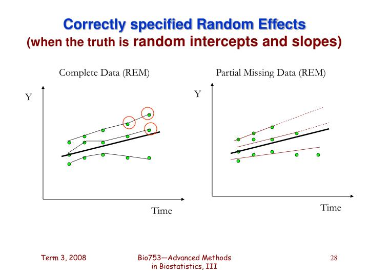 Correctly specified Random Effects