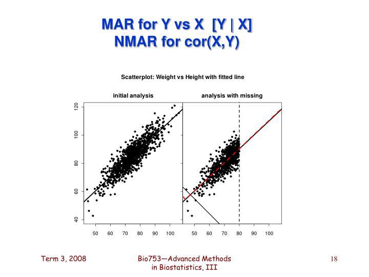 MAR for Y vs X  [Y | X]