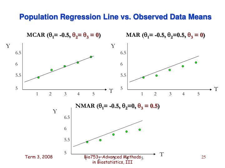 Population Regression Line vs. Observed Data Means