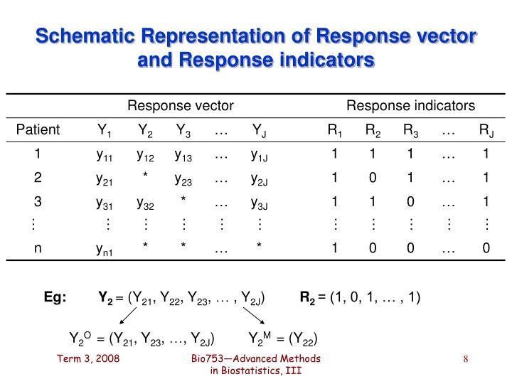 Schematic Representation of Response vector and Response indicators