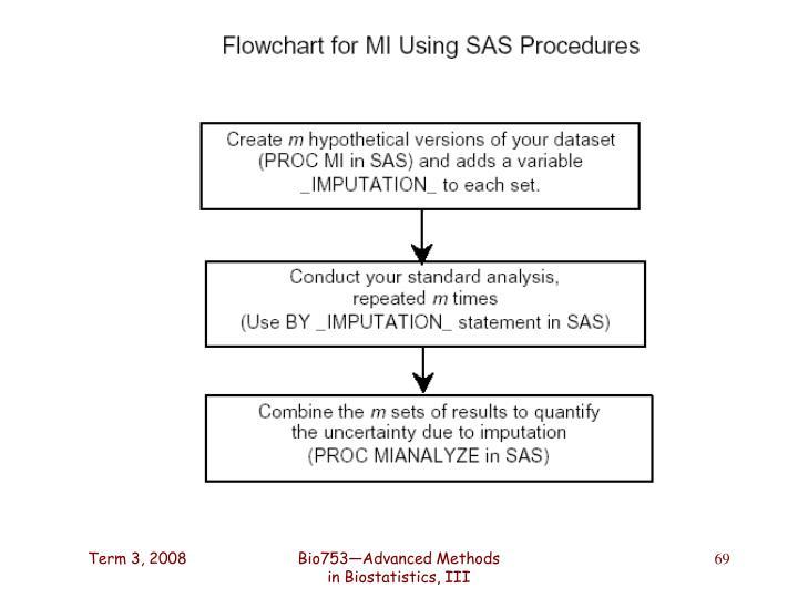 Bio753—Advanced Methods