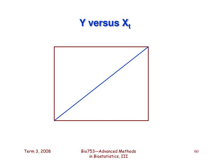 Y versus X