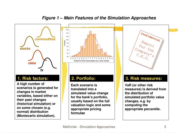 Mafinrisk - Simulation Approaches