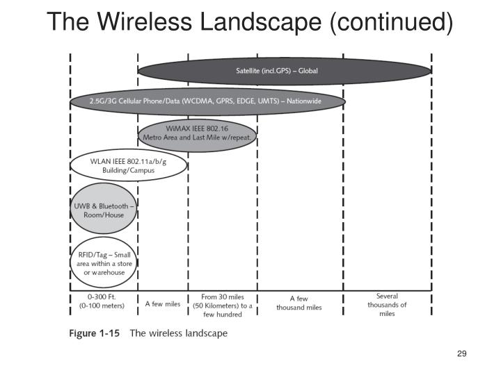 The Wireless Landscape (continued)