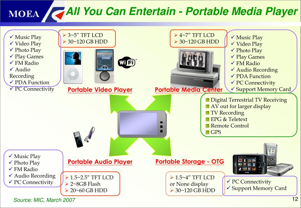 All You Can Entertain - Portable Media Player