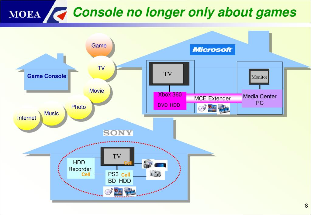 Console no longer only about games