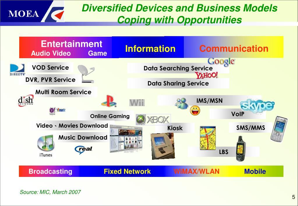 VOD Service
