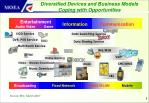 diversified devices and business models coping with opportunities