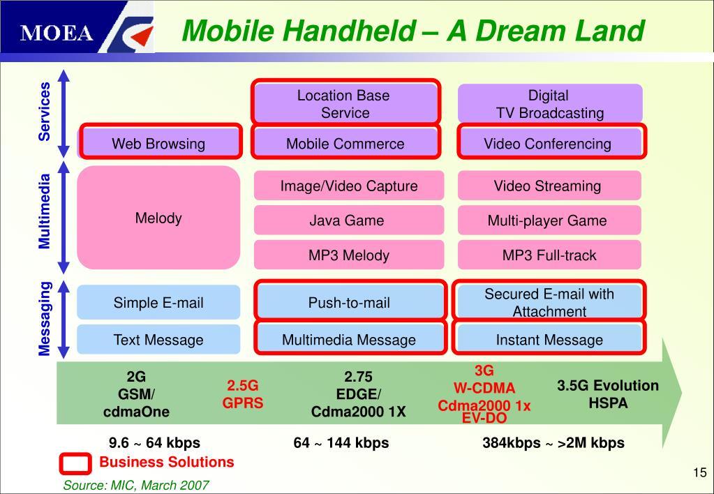 Mobile Handheld – A Dream Land