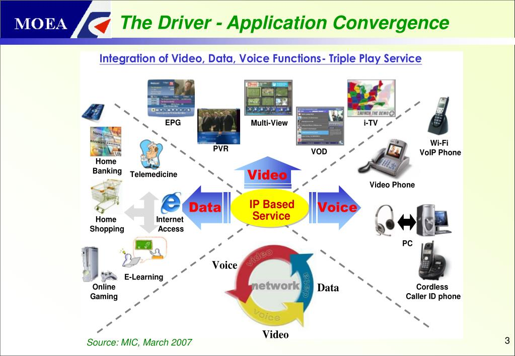 The Driver - Application Convergence