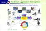 the driver application convergence