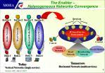 the enabler heterogeneous networks convergence