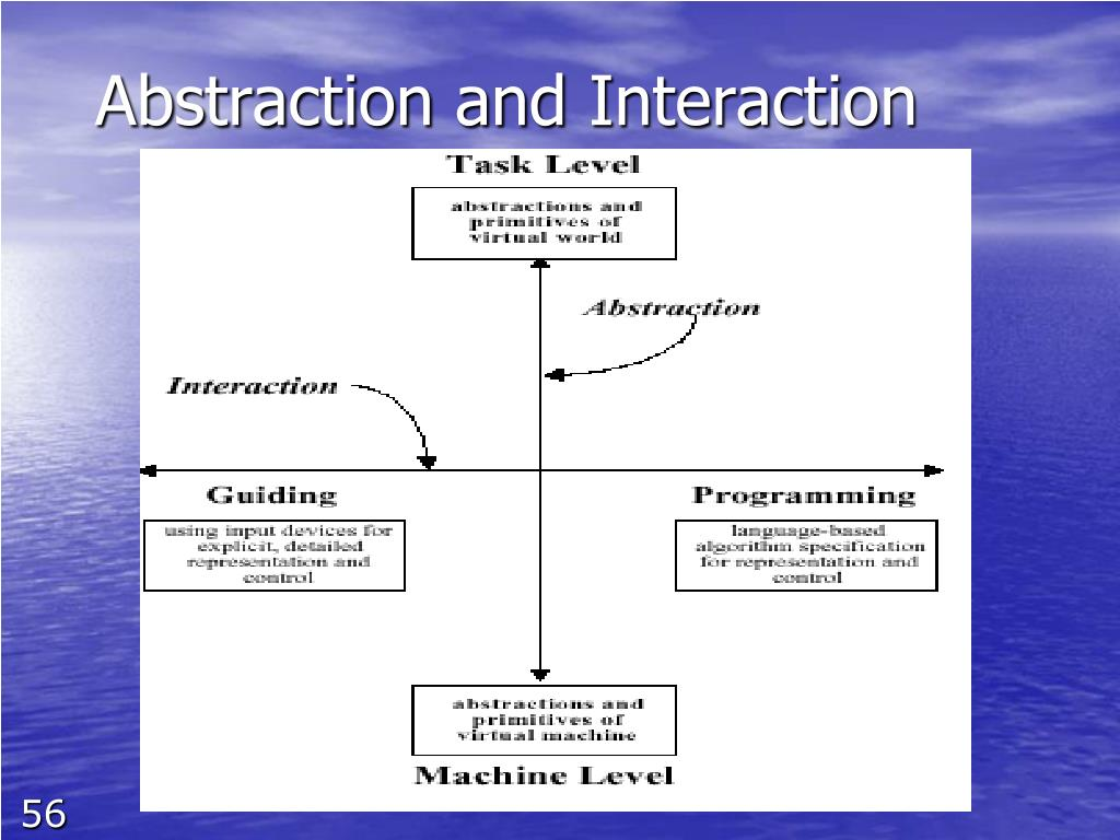 Abstraction and Interaction