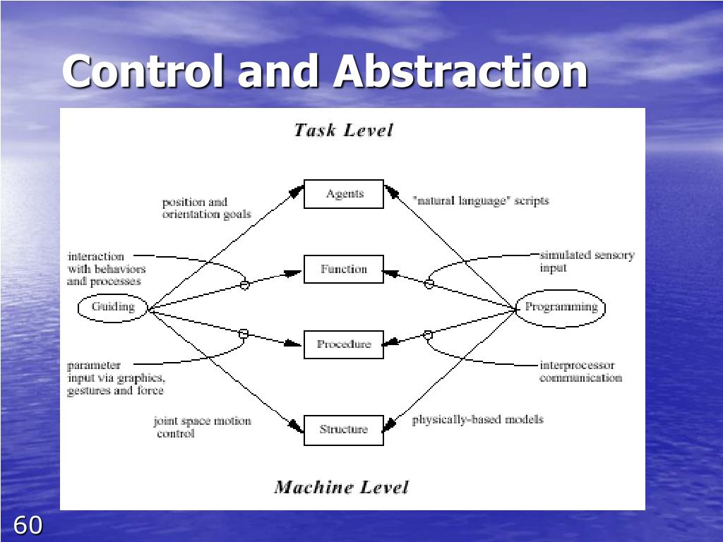 Control and Abstraction