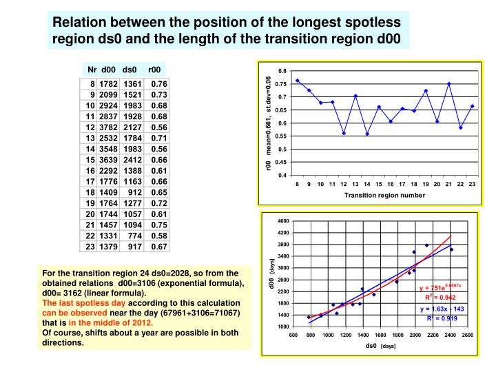 Relation between the position of the longest spotless