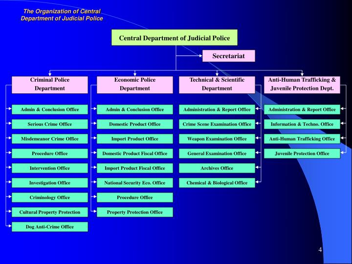 The Organization of Central Department of Judicial Police