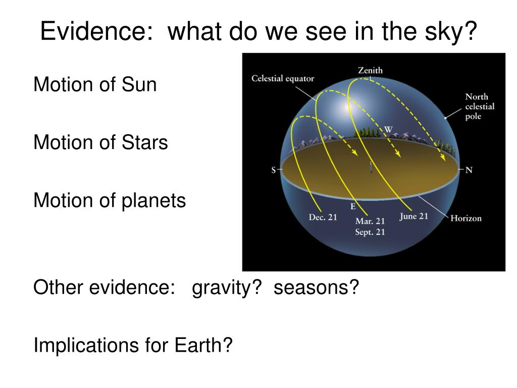 Evidence:  what do we see in the sky?